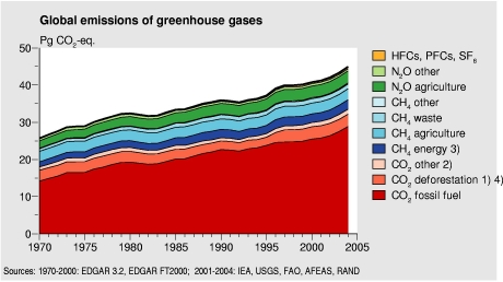 greenhouse-gas-chart